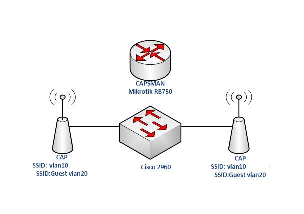 Mikrotik CAPSMAN dengan VLAN dan Multi SSID