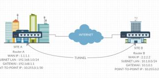 IPSEC+Tunnel+Topologi