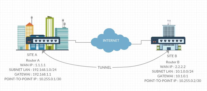 Menghubungkan 2 Kantor Cabang dengan Menggunakan MikroTik IPIP Tunnels dengan OSPF