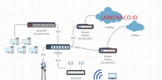 Topologi Loadbalancing PCC dan Failover 2 ISP