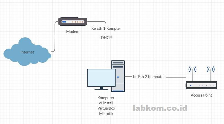 Membuat Hotspot untuk Voucheran di Mikrotik VirtualBox