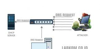 Topologi DHCP Starvation dan Serangan DHCP Spoofing