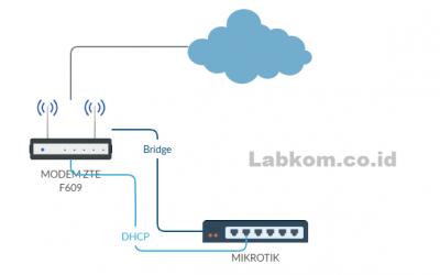 Wifi Modem ZTE F609/F660 mode Bridge dijadikan Access Point Hotspot
