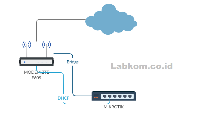 Wifi Modem ZTE F609/F660 mode Bridge dijadikan Access Point Hotspot